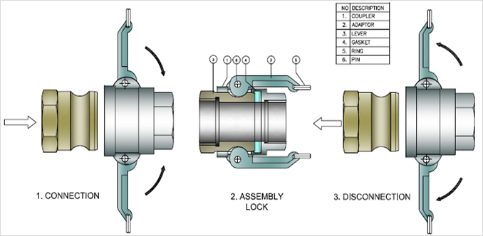 Camlock coupling manufacturers in india bs hydro
